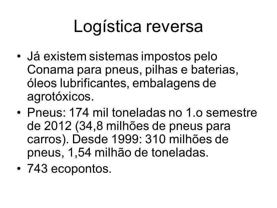 Logística reversa Já existem sistemas impostos pelo Conama para pneus, pilhas e baterias, óleos lubrificantes, embalagens de agrotóxicos. Pneus: 174 m