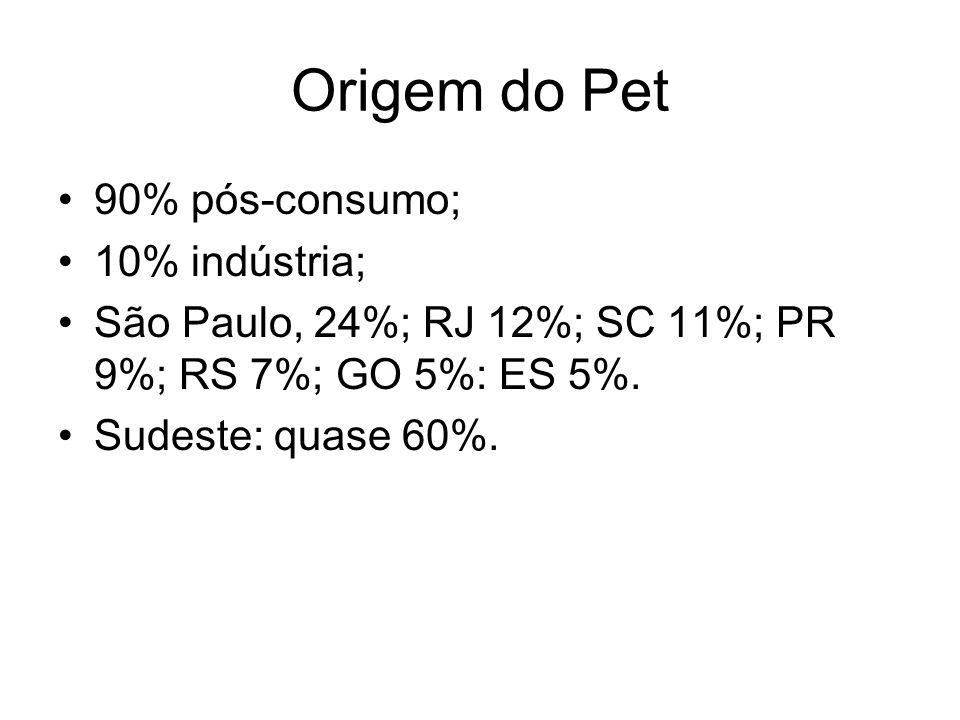 Origem do Pet 90% pós-consumo; 10% indústria; São Paulo, 24%; RJ 12%; SC 11%; PR 9%; RS 7%; GO 5%: ES 5%. Sudeste: quase 60%.