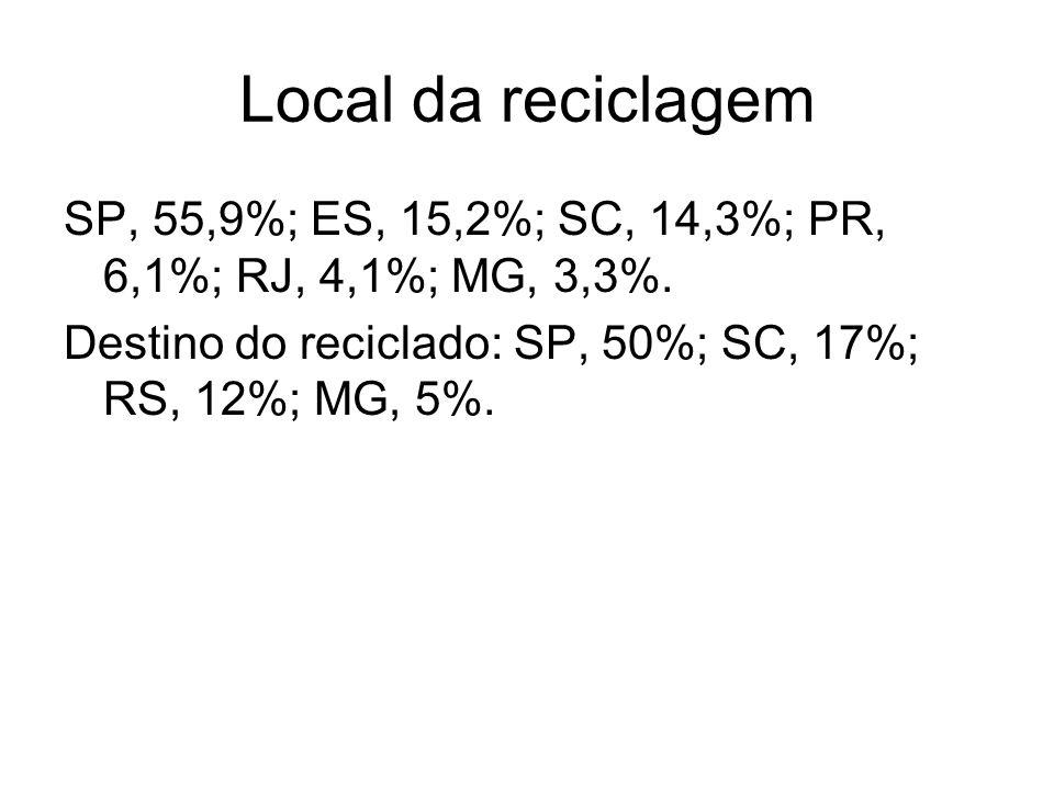Local da reciclagem SP, 55,9%; ES, 15,2%; SC, 14,3%; PR, 6,1%; RJ, 4,1%; MG, 3,3%. Destino do reciclado: SP, 50%; SC, 17%; RS, 12%; MG, 5%.