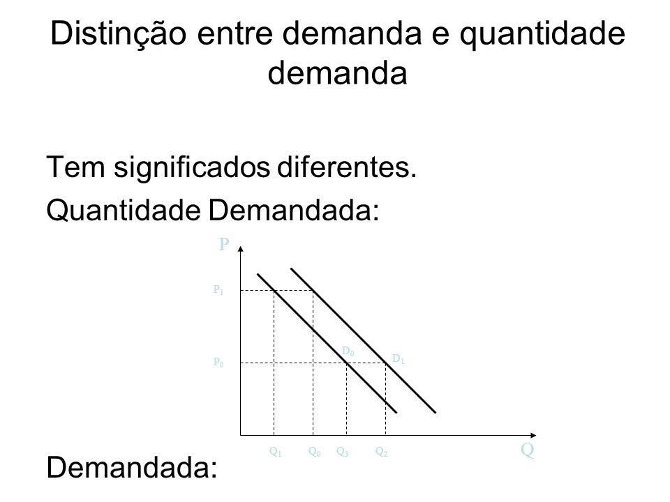 Distinção entre demanda e quantidade demanda Tem significados diferentes. Quantidade Demandada: Demandada: P Q D0D0 D1D1 Q0Q0 Q1Q1 Q3Q3 Q2Q2 P0P0 P1P1