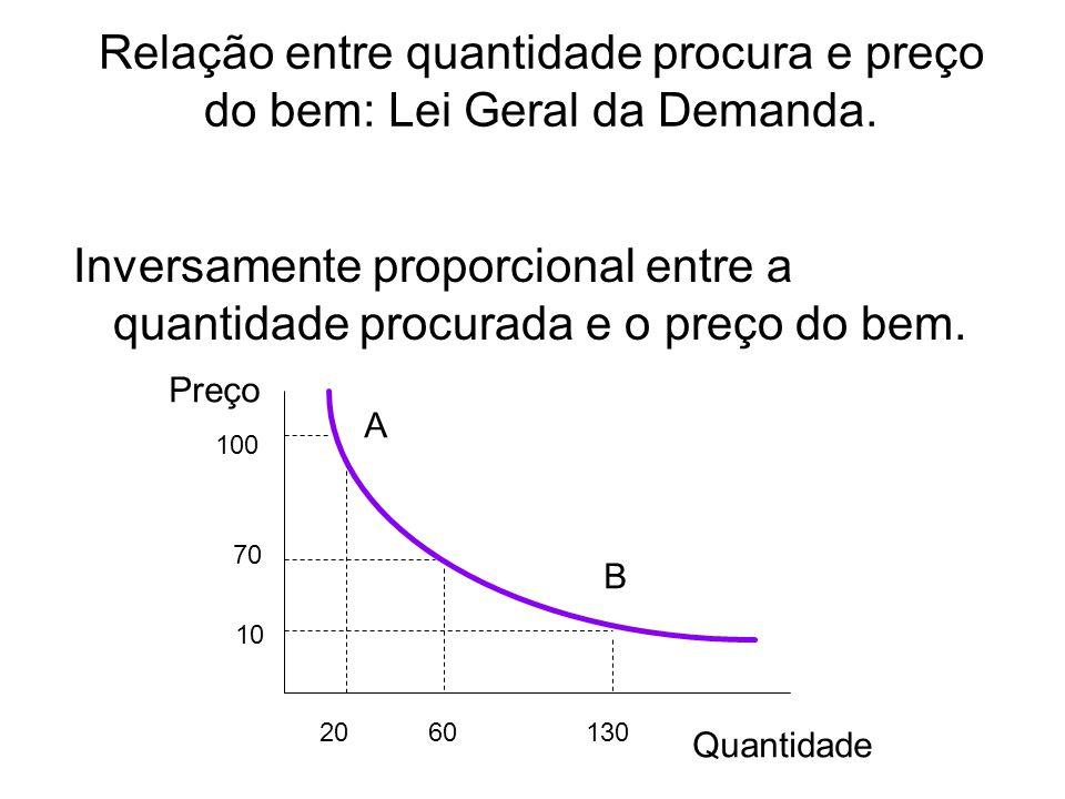 Relação entre quantidade procura e preço do bem: Lei Geral da Demanda. Inversamente proporcional entre a quantidade procurada e o preço do bem. A B Pr