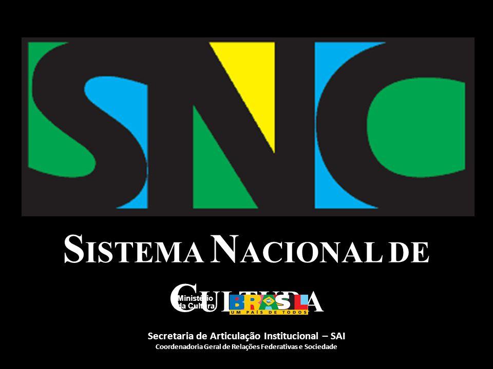 Sociedade civil + entes federadoss Sistema Nacional de Cultura Política Nacional de Cultura Modelo de Gestão Compartilhada Elementos Constitutivos Leis, Normas e Procedimentos Ministério da Cultura Conceito do Sistema