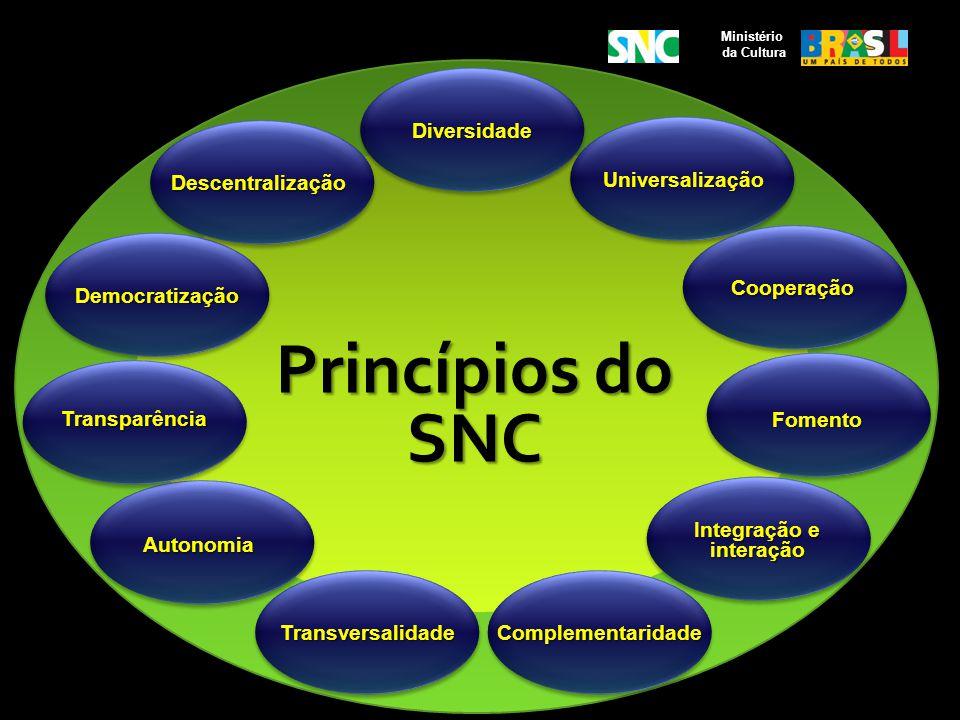 Ministério da Cultura Universalização Princípios do SNC Diversidade Cooperação Transversalidade Autonomia Fomento Descentralização Democratização Tran