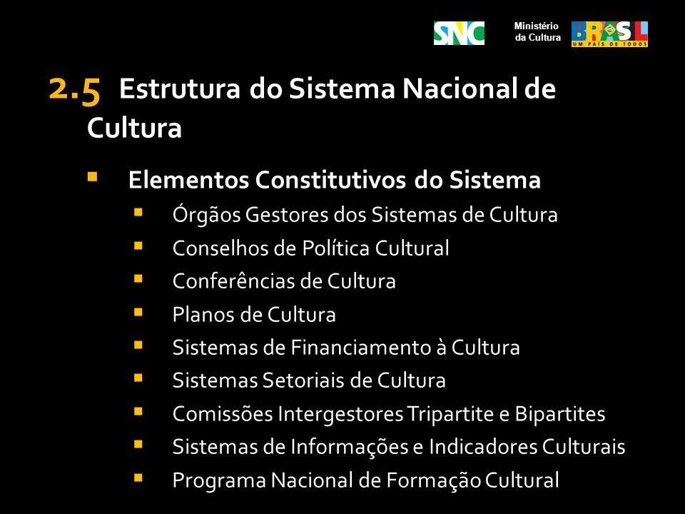 2.5 Estrutura do Sistema Nacional de Cultura Elementos Constitutivos do Sistema Órgãos Gestores dos Sistemas de Cultura Conselhos de Política Cultural
