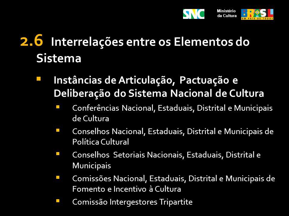 2.6 Interrelações entre os Elementos do Sistema Instâncias de Articulação, Pactuação e Deliberação do Sistema Nacional de Cultura Conferências Naciona