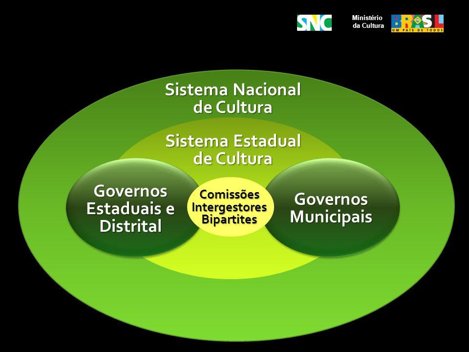 Ministério da Cultura Comissões Intergestores Bipartites Sistema Estadual de Cultura Sistema Nacional de Cultura Governos Municipais Governos Estaduai