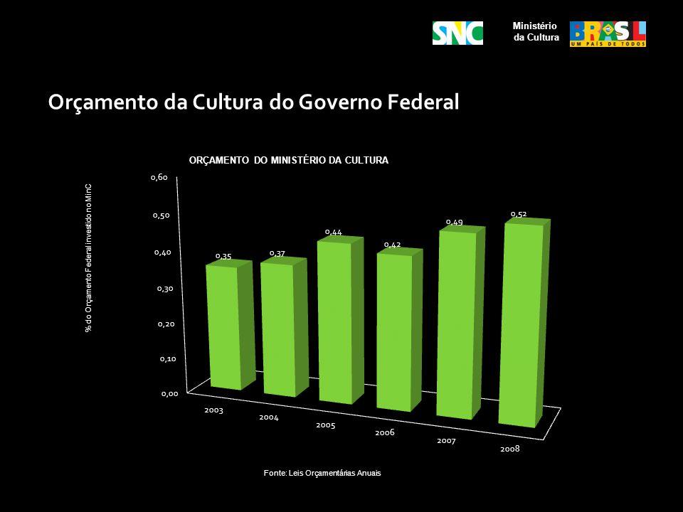 Orçamento da Cultura do Governo Federal Ministério da Cultura