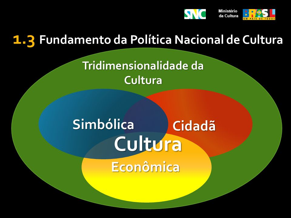 Ministério da Cultura 1.3 Fundamento da Política Nacional de Cultura Tridimensionalidade da Cultura Cidadã Econômica Simbólica Cultura