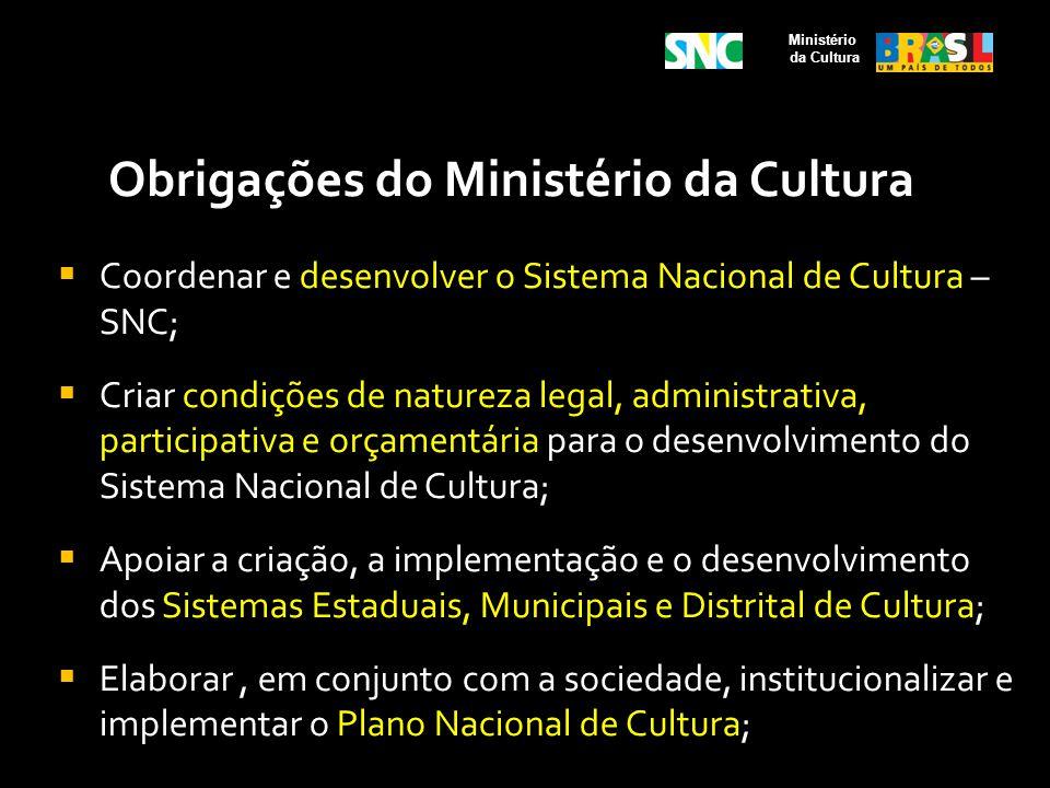 Obrigações do Ministério da Cultura Coordenar e desenvolver o Sistema Nacional de Cultura – SNC; Criar condições de natureza legal, administrativa, pa