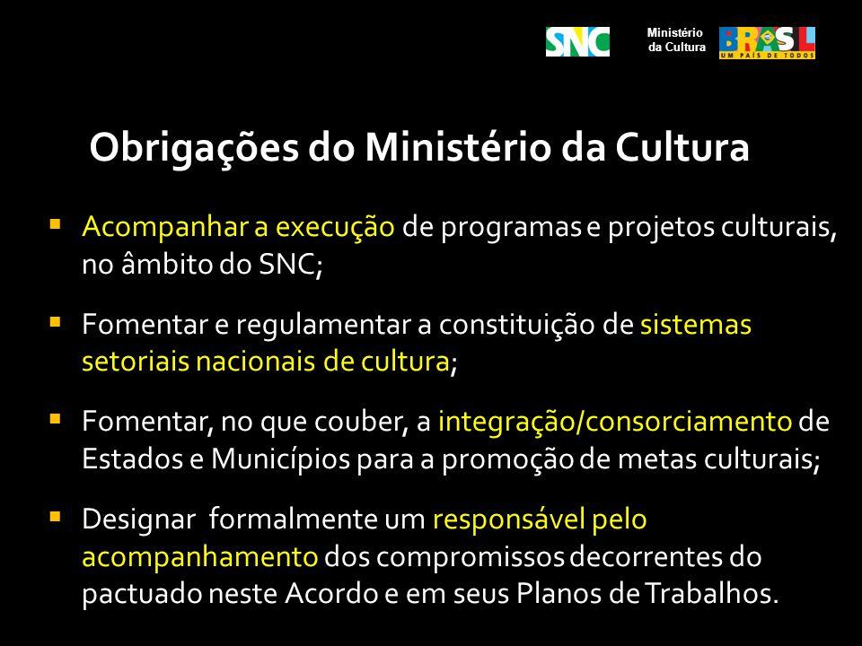 Obrigações do Ministério da Cultura Acompanhar a execução de programas e projetos culturais, no âmbito do SNC; Fomentar e regulamentar a constituição