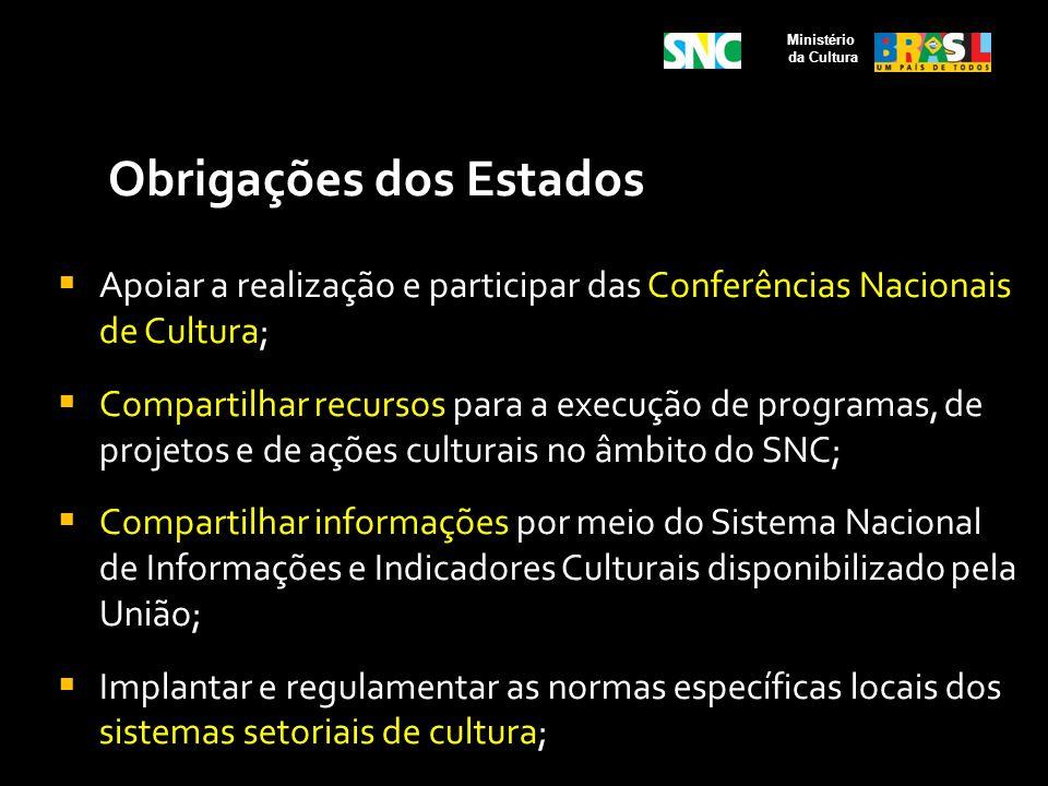 Obrigações dos Estados Apoiar a realização e participar das Conferências Nacionais de Cultura; Compartilhar recursos para a execução de programas, de