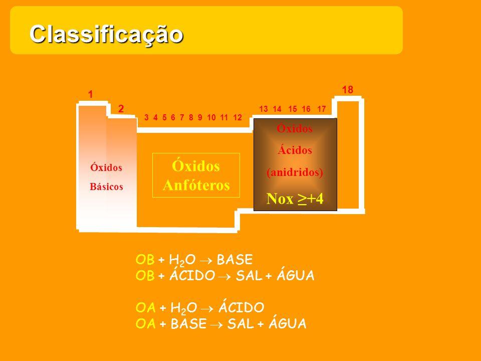 18 1 2 13 14 15 16 17 3 4 5 6 7 8 9 10 11 12 Óxidos Básicos Óxidos Ácidos (anidridos) Nox +4 Óxidos Anfóteros OB + H 2 O BASE OB + ÁCIDO SAL + ÁGUA OA