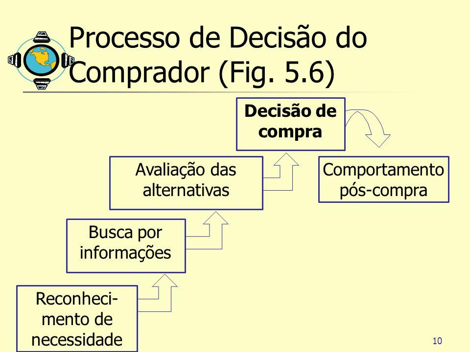 10 Processo de Decisão do Comprador (Fig. 5.6) Comportamento pós-compra Decisão de compra Busca por informações Reconheci- mento de necessidade Avalia