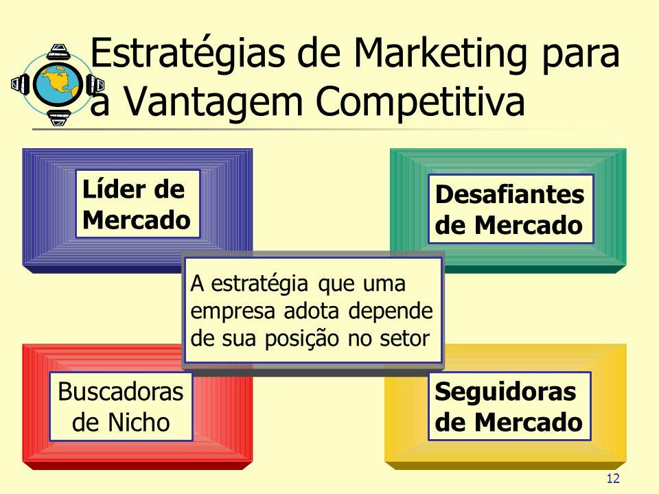 12 Estratégias de Marketing para a Vantagem Competitiva A estratégia que uma empresa adota depende de sua posição no setor Líder de Mercado Desafiante