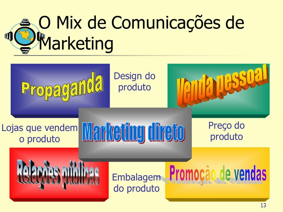 13 O Mix de Comunicações de Marketing Design do produto Preço do produto Embalagem do produto Lojas que vendem o produto