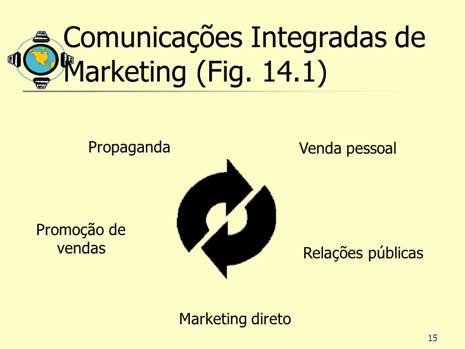 15 Comunicações Integradas de Marketing (Fig.