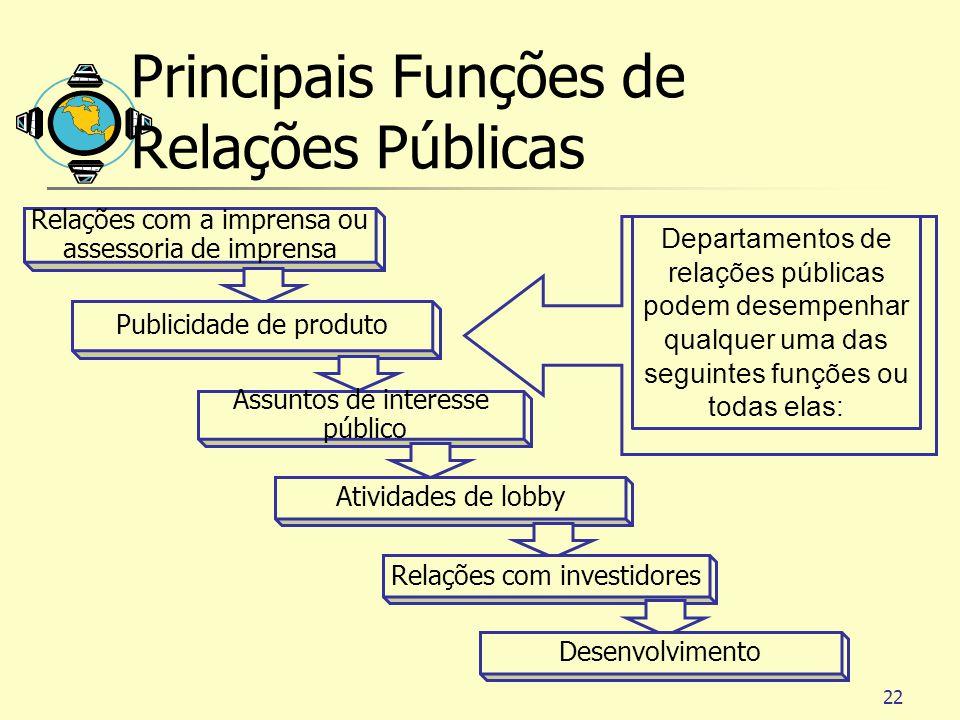 22 Relações com a imprensa ou assessoria de imprensa Publicidade de produto Assuntos de interesse público Atividades de lobby Relações com investidore
