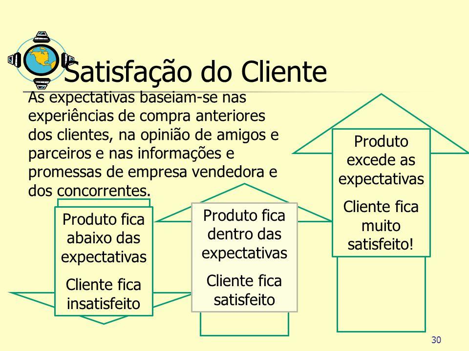 30 Satisfação do Cliente As expectativas baseiam-se nas experiências de compra anteriores dos clientes, na opinião de amigos e parceiros e nas informa