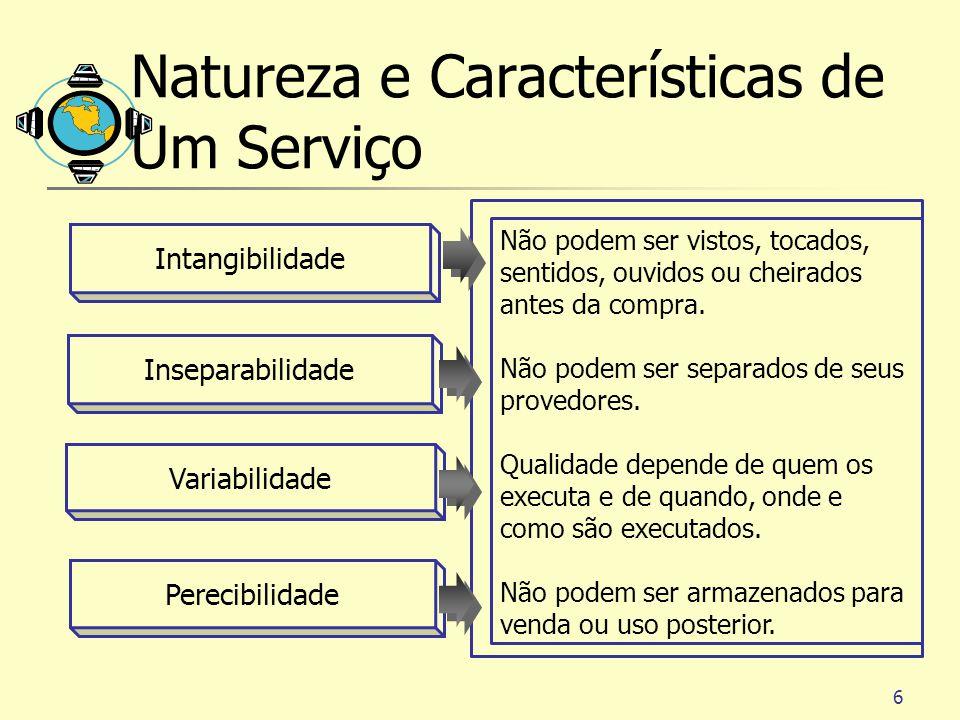 6 Intangibilidade Inseparabilidade Variabilidade Perecibilidade Não podem ser vistos, tocados, sentidos, ouvidos ou cheirados antes da compra. Não pod