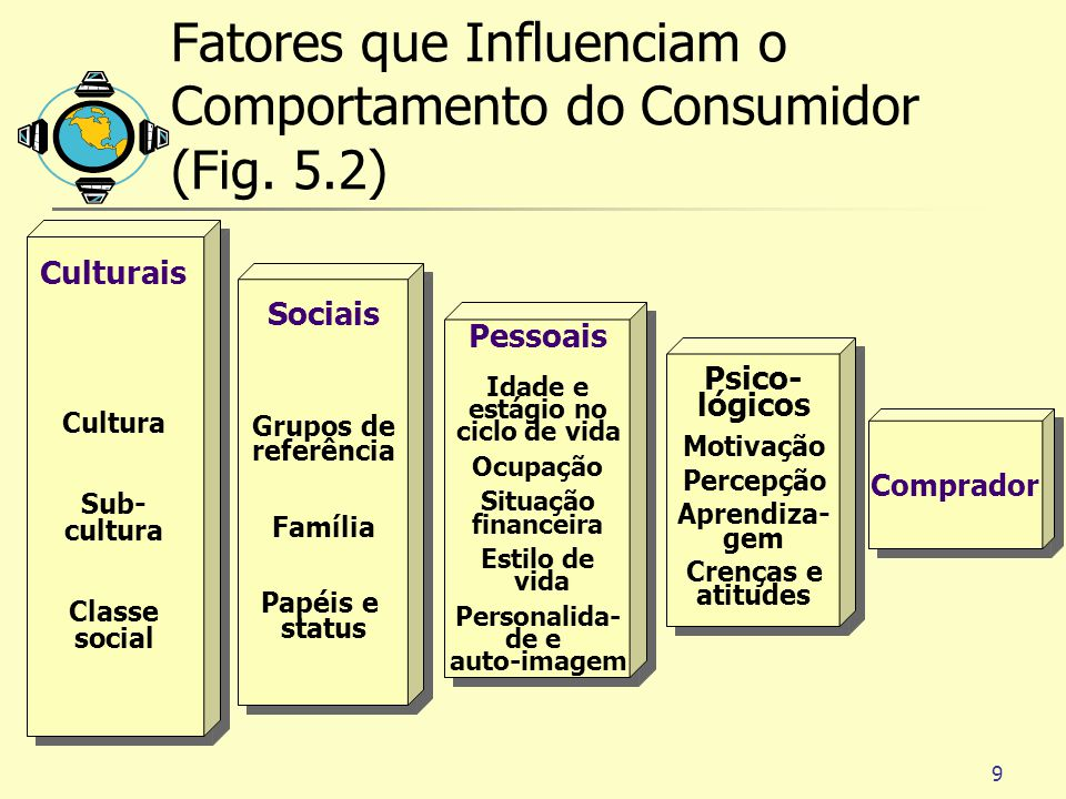 9 Fatores que Influenciam o Comportamento do Consumidor (Fig.