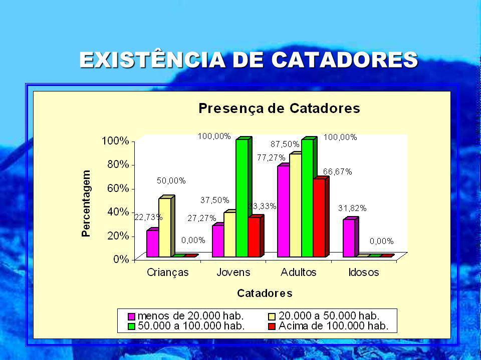 EXISTÊNCIA DE CATADORES