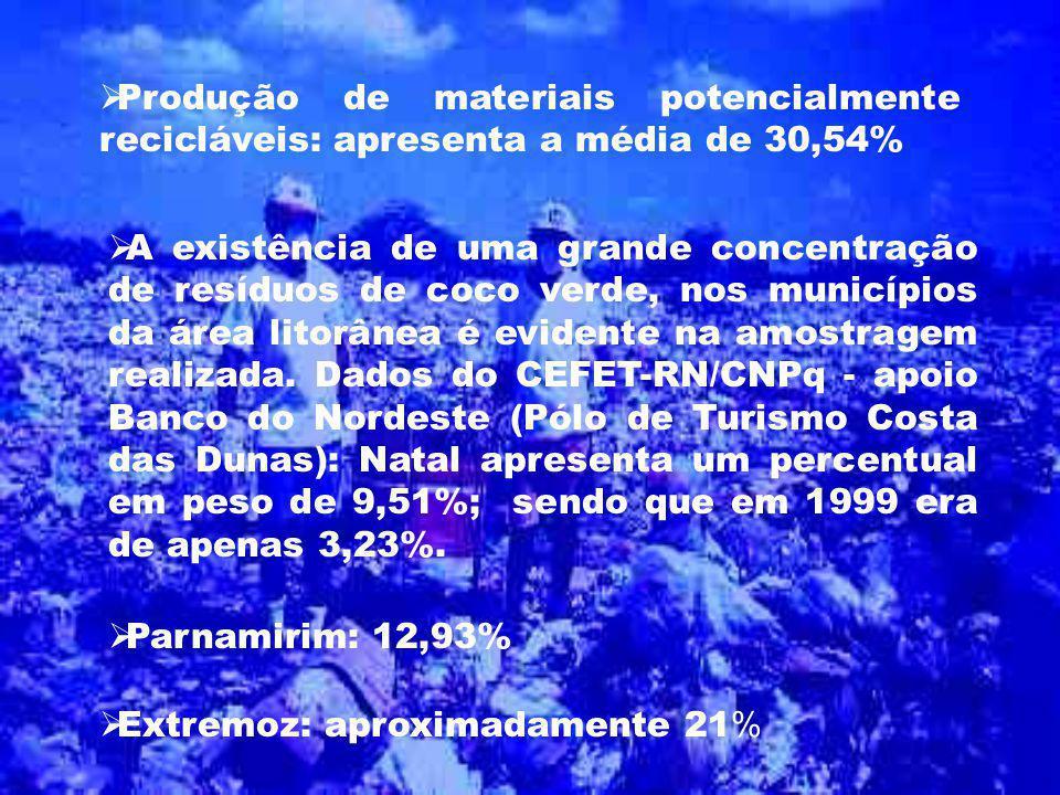 Produção de materiais potencialmente recicláveis: apresenta a média de 30,54% A existência de uma grande concentração de resíduos de coco verde, nos m