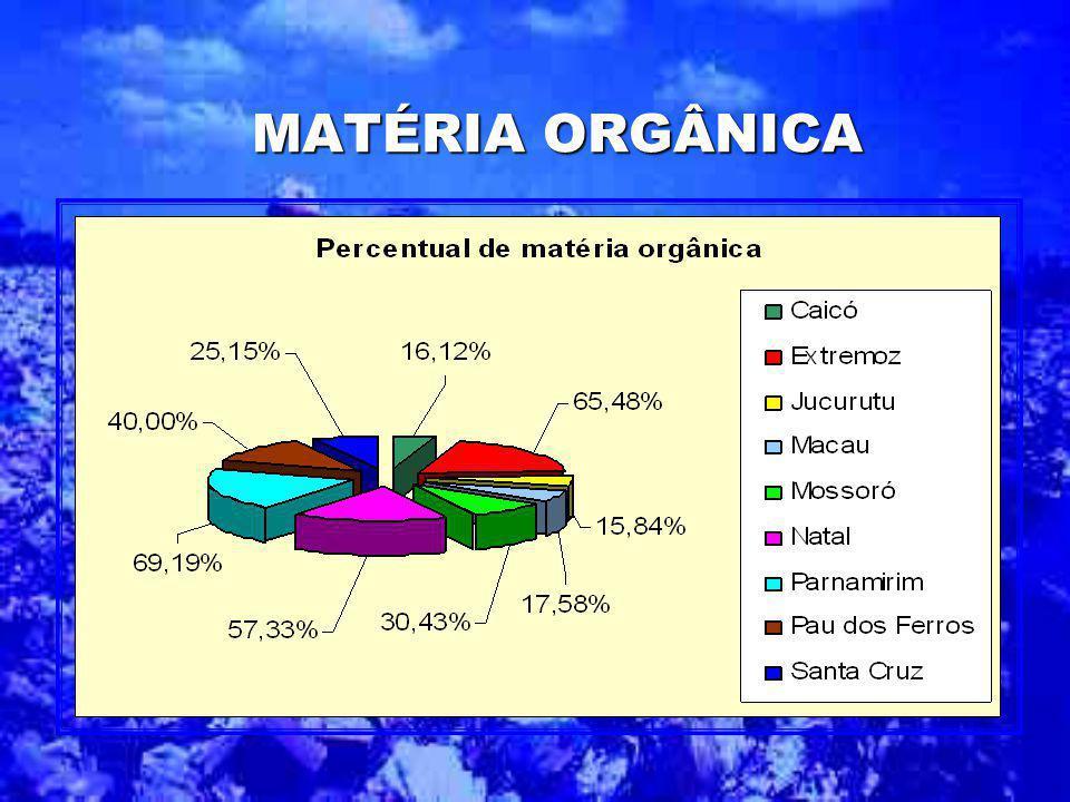 O percentual de matéria orgânica (restos de alimentos) varia de 69,19% em Parnamirim a 16,12% em Caicó, pode ser explicado pelo forte hábito da popula
