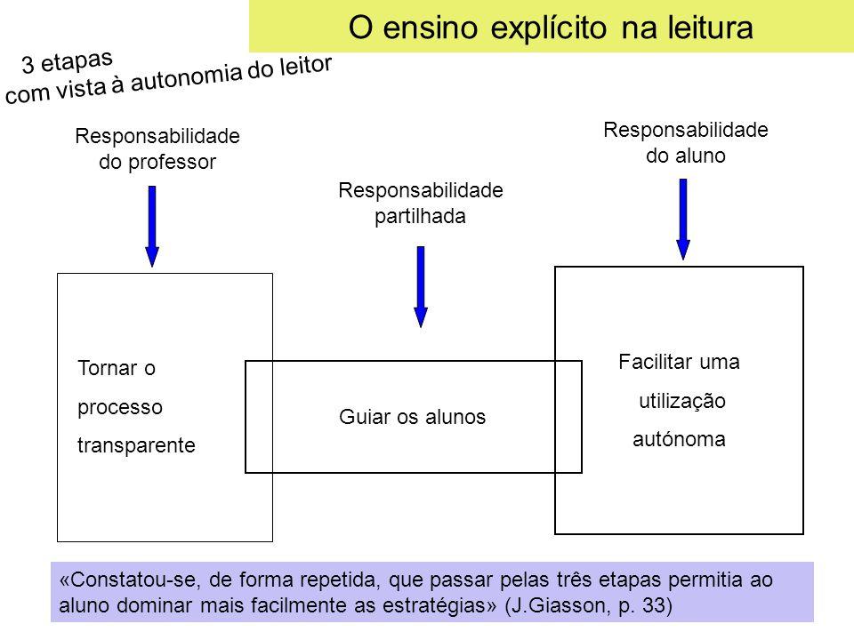 O ensino explícito na leitura Responsabilidade do professor Responsabilidade partilhada Responsabilidade do aluno Tornar o processo transparente Facil