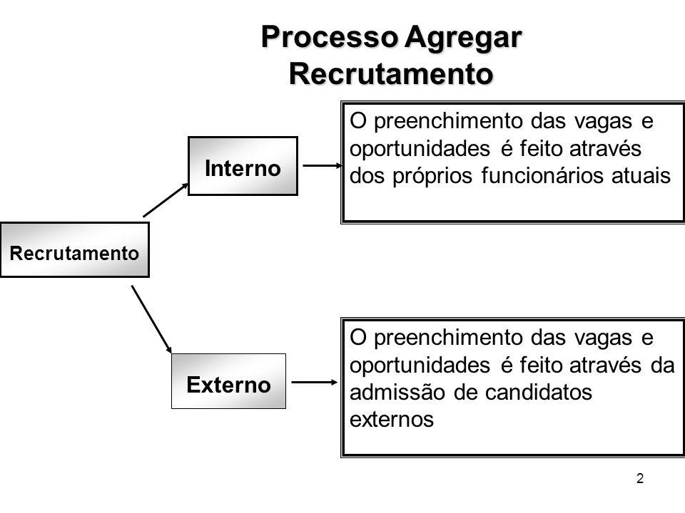 2 Processo Agregar Recrutamento Recrutamento Interno Externo O preenchimento das vagas e oportunidades é feito através da admissão de candidatos exter