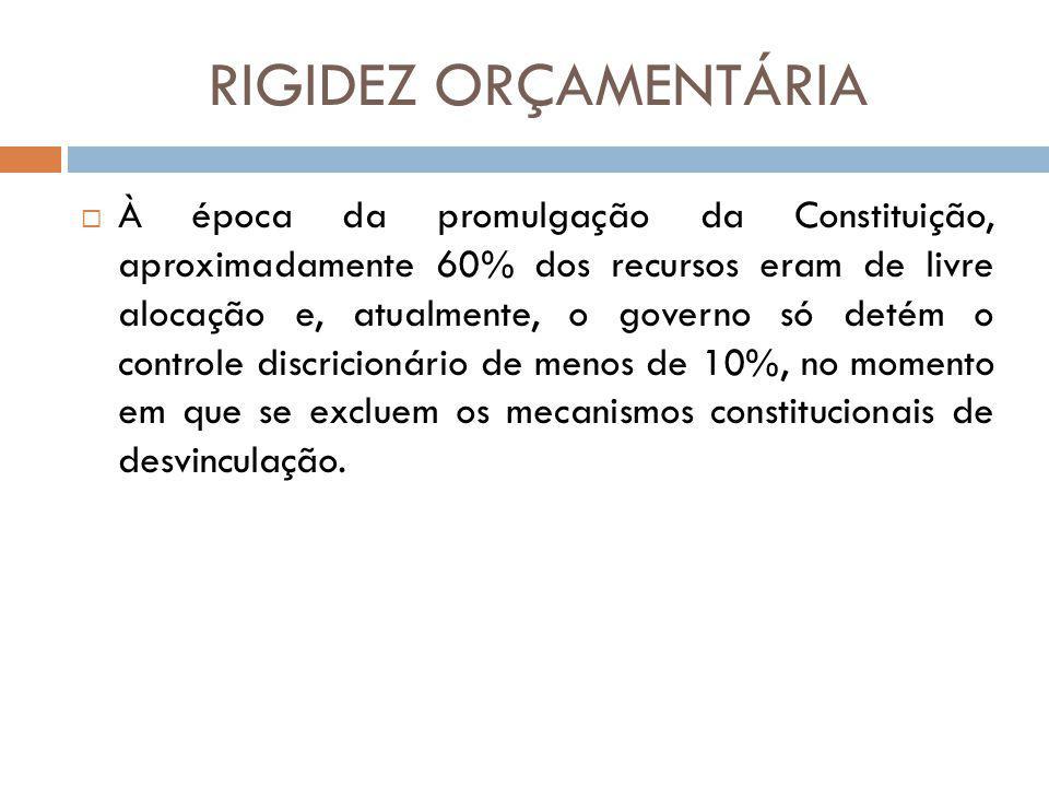RIGIDEZ ORÇAMENTÁRIA À época da promulgação da Constituição, aproximadamente 60% dos recursos eram de livre alocação e, atualmente, o governo só detém