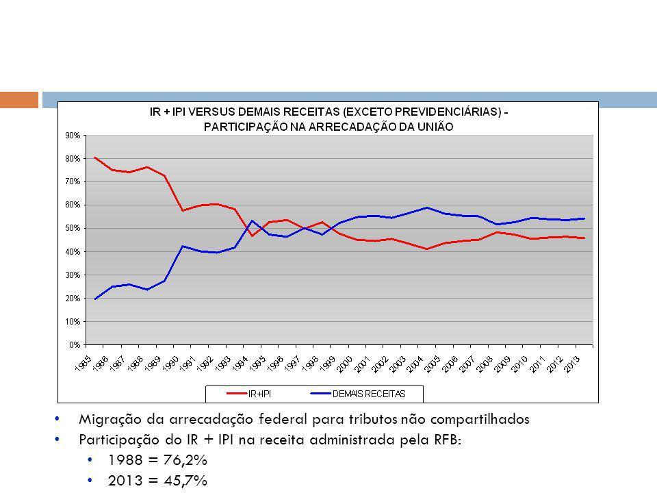 Migração da arrecadação federal para tributos não compartilhados Participação do IR + IPI na receita administrada pela RFB: 1988 = 76,2% 2013 = 45,7%