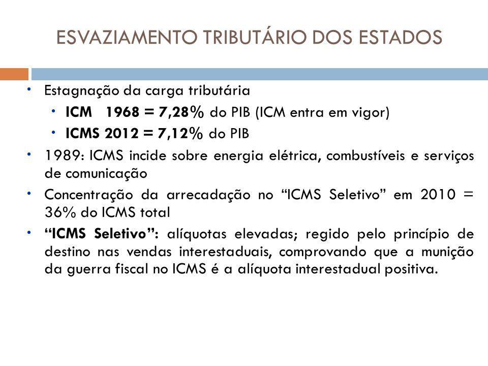 Estagnação da carga tributária ICM 1968 = 7,28% do PIB (ICM entra em vigor) ICMS 2012 = 7,12% do PIB 1989: ICMS incide sobre energia elétrica, combustíveis e serviços de comunicação Concentração da arrecadação no ICMS Seletivo em 2010 = 36% do ICMS total ICMS Seletivo: alíquotas elevadas; regido pelo princípio de destino nas vendas interestaduais, comprovando que a munição da guerra fiscal no ICMS é a alíquota interestadual positiva.
