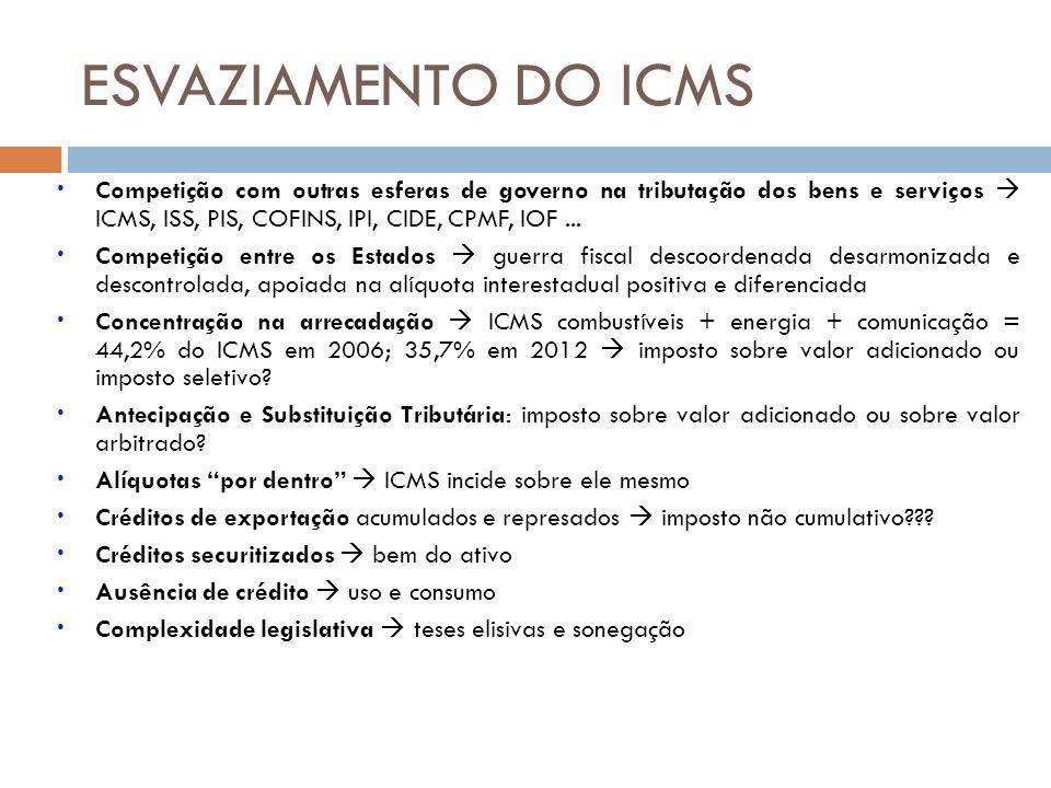 Competição com outras esferas de governo na tributação dos bens e serviços ICMS, ISS, PIS, COFINS, IPI, CIDE, CPMF, IOF... Competição entre os Estados