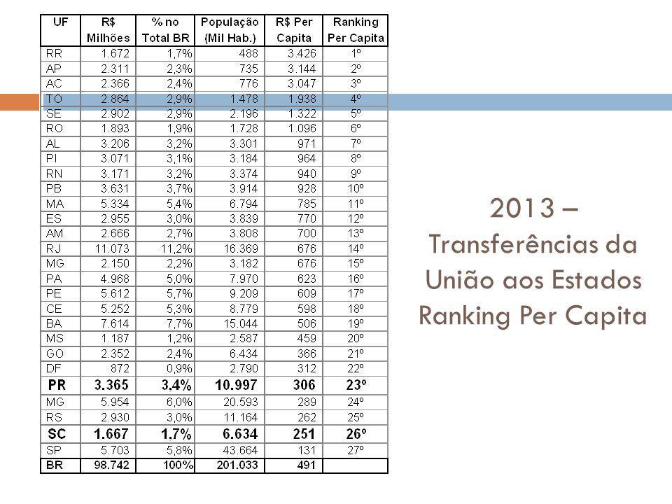 2013 – Transferências da União aos Estados Ranking Per Capita
