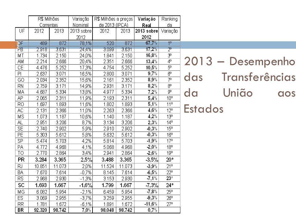 2013 – Desempenho das Transferências da União aos Estados