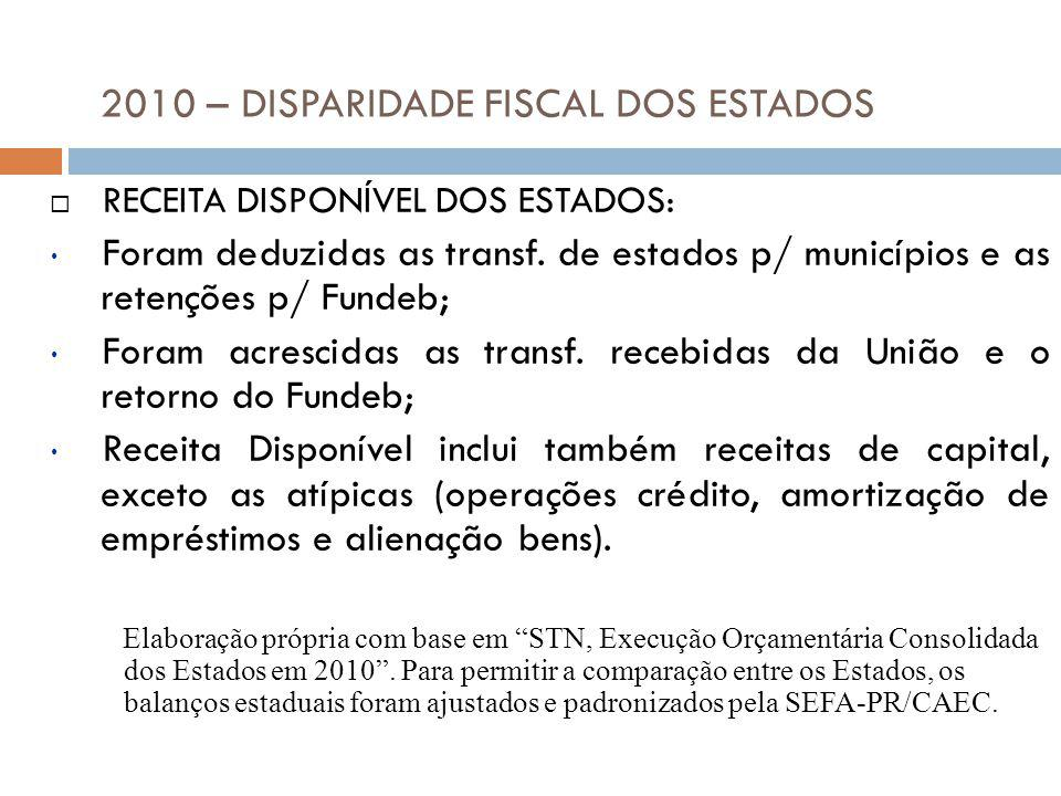 RECEITA DISPONÍVEL DOS ESTADOS: Foram deduzidas as transf. de estados p/ municípios e as retenções p/ Fundeb; Foram acrescidas as transf. recebidas da