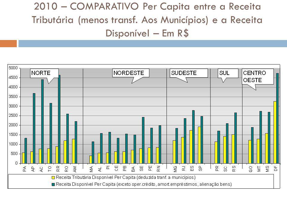 2010 – COMPARATIVO Per Capita entre a Receita Tributária (menos transf. Aos Municípios) e a Receita Disponível – Em R$