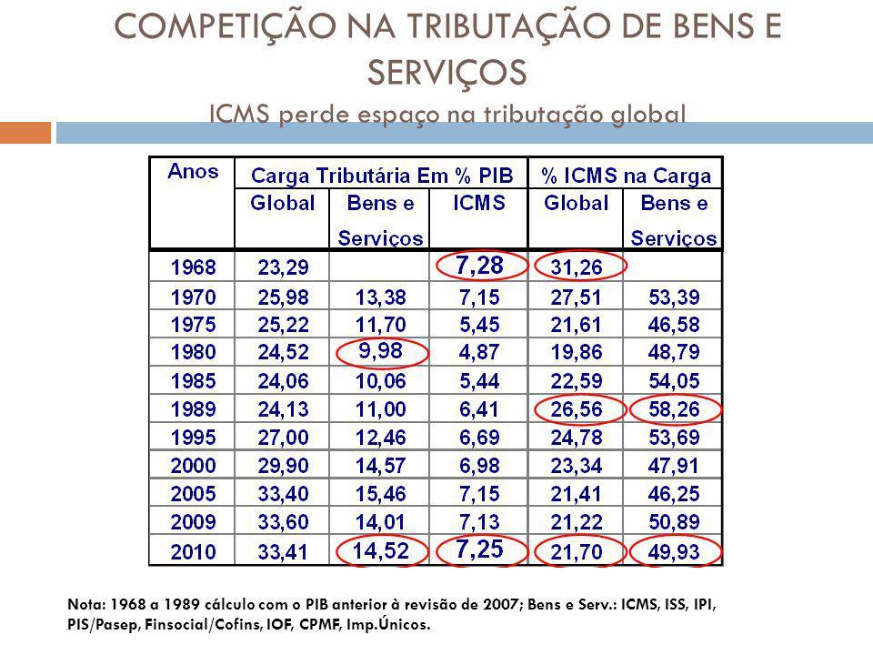 COMPETIÇÃO NA TRIBUTAÇÃO DE BENS E SERVIÇOS ICMS perde espaço na tributação global Nota: 1968 a 1989 cálculo com o PIB anterior à revisão de 2007; Bens e Serv.: ICMS, ISS, IPI, PIS/Pasep, Finsocial/Cofins, IOF, CPMF, Imp.Únicos.