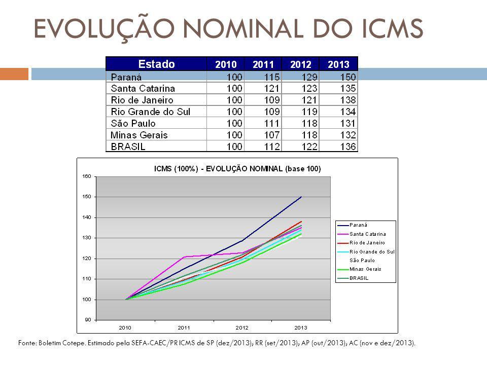 Fonte: Boletim Cotepe. Estimado pela SEFA-CAEC/PR ICMS de SP (dez/2013); RR (set/2013); AP (out/2013); AC (nov e dez/2013). EVOLUÇÃO NOMINAL DO ICMS