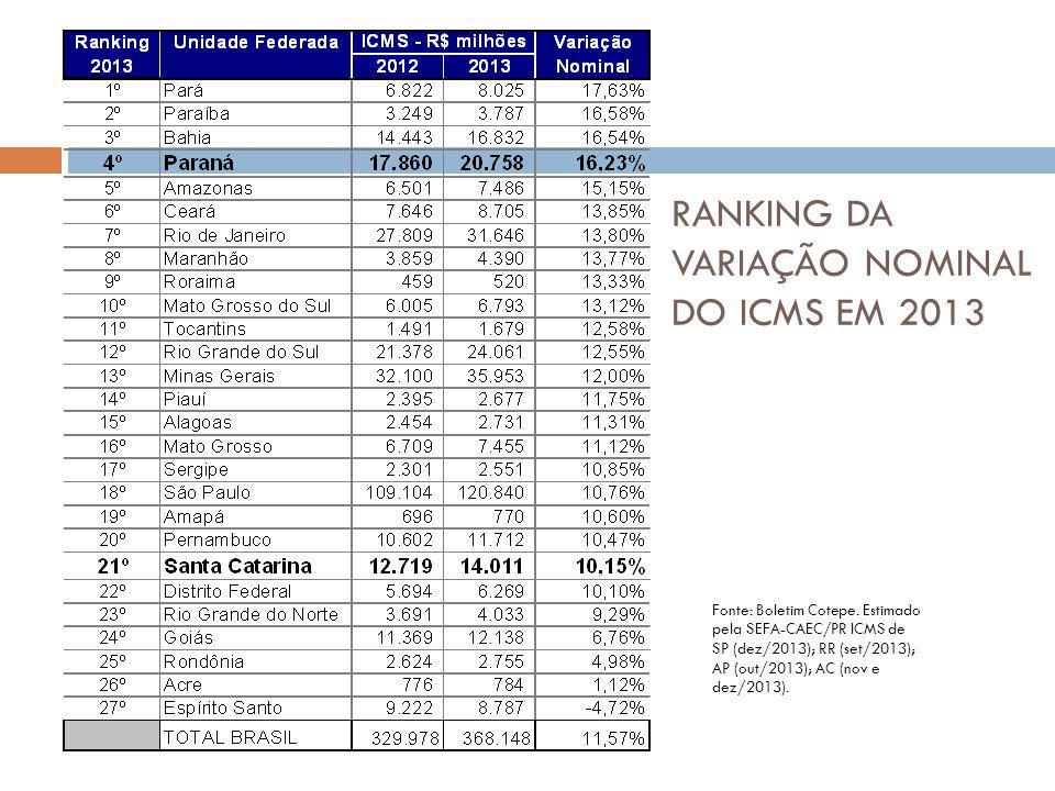 Fonte: Boletim Cotepe. Estimado pela SEFA-CAEC/PR ICMS de SP (dez/2013); RR (set/2013); AP (out/2013); AC (nov e dez/2013). RANKING DA VARIAÇÃO NOMINA