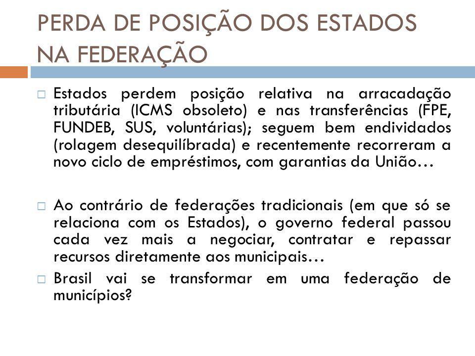 PERDA DE POSIÇÃO DOS ESTADOS NA FEDERAÇÃO Estados perdem posição relativa na arracadação tributária (ICMS obsoleto) e nas transferências (FPE, FUNDEB,