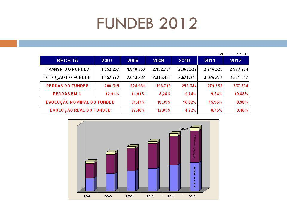 FUNDEB 2012