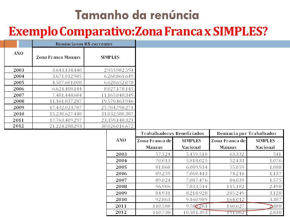 Tamanho da renúncia Exemplo Comparativo:Zona Franca x SIMPLES? Fontes primárias: RFB SUFRAMA SEBRAE