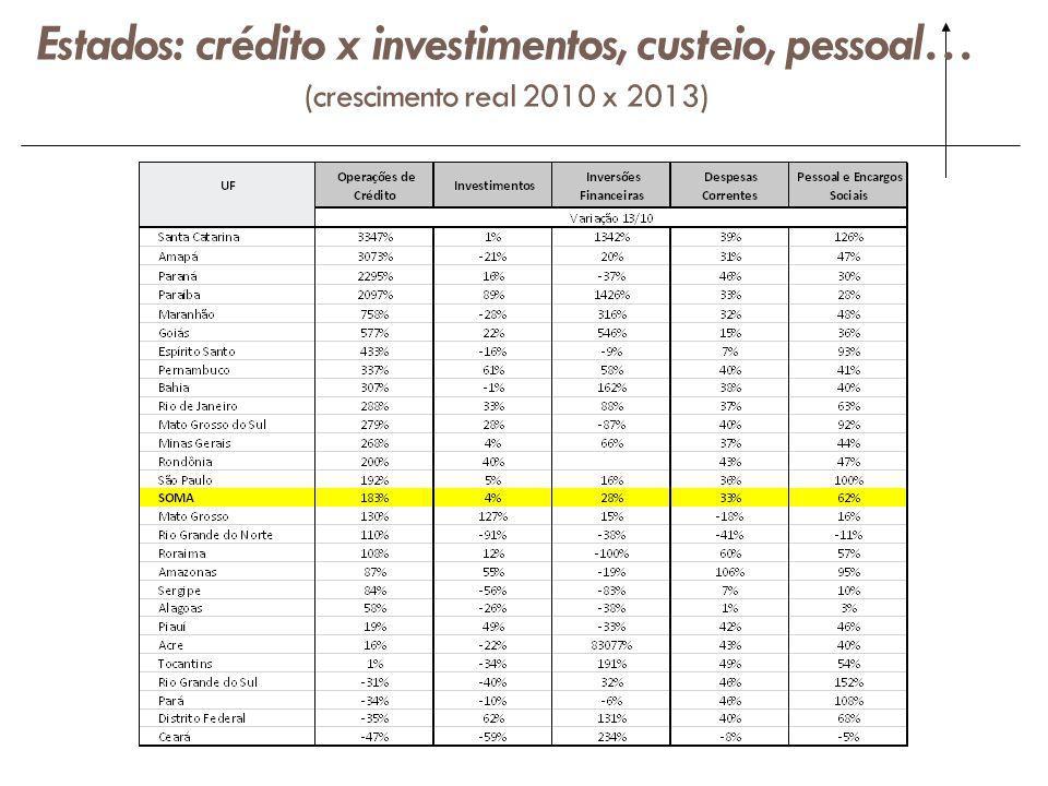 Estados: crédito x investimentos, custeio, pessoal… (crescimento real 2010 x 2013)