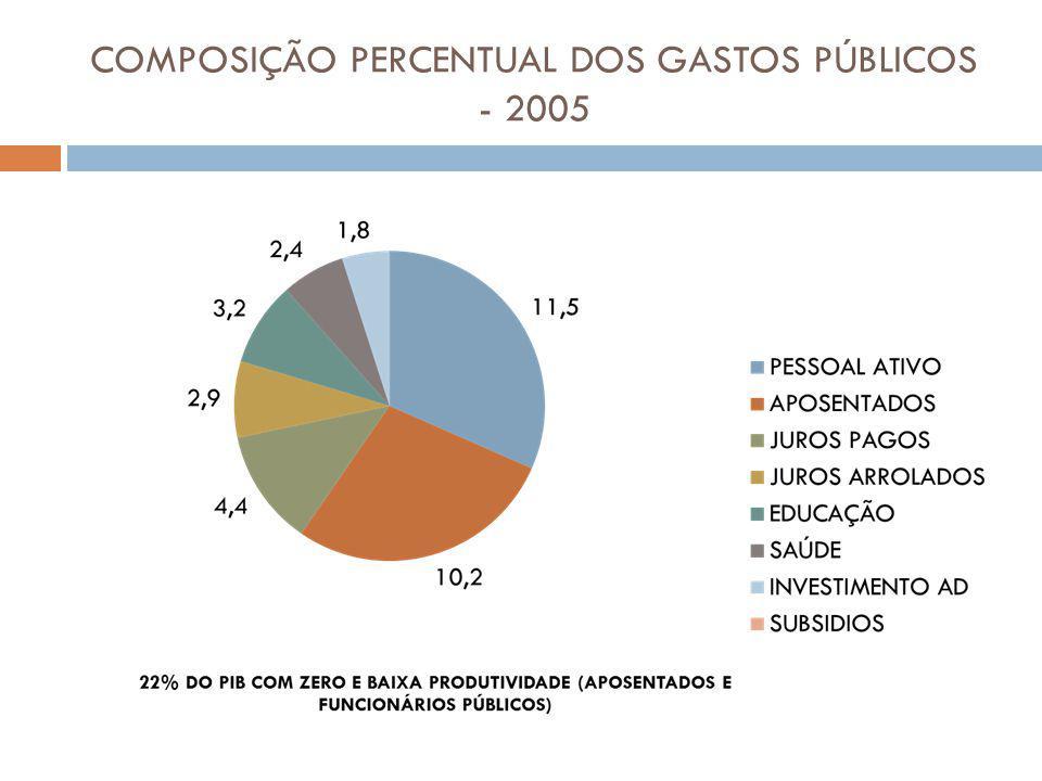 COMPOSIÇÃO PERCENTUAL DOS GASTOS PÚBLICOS - 2005