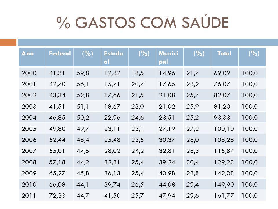 % GASTOS COM SAÚDE AnoFederal (%)Estadu al (%)Munici pal (%) Total (%) 200041,3159,812,8218,514,9621,769,09100,0 200142,7056,115,7120,717,6523,276,071