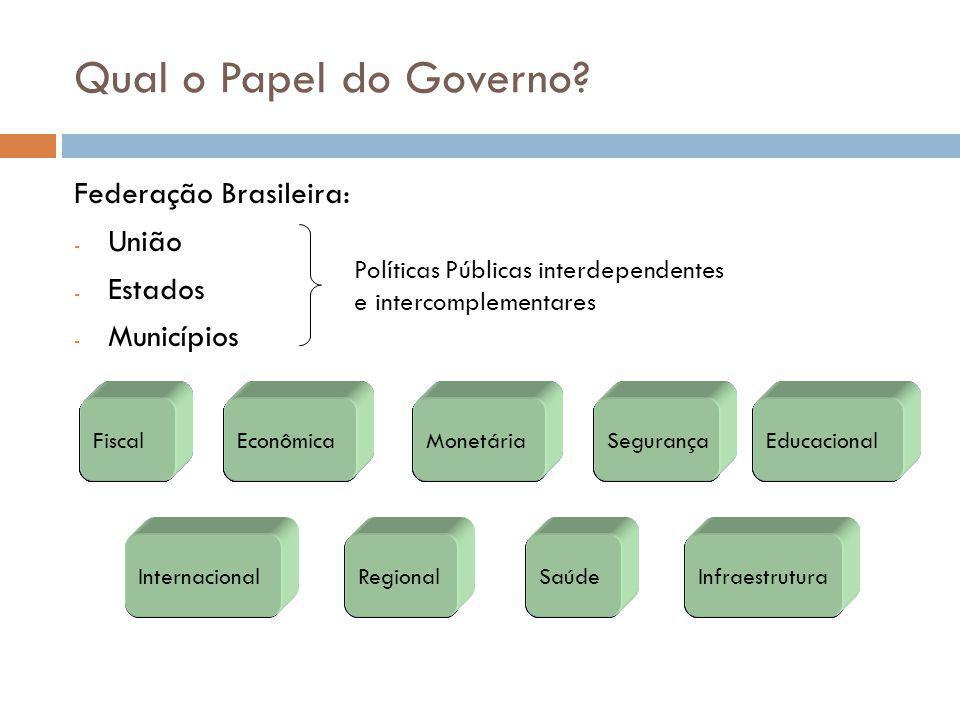 Qual o Papel do Governo? Federação Brasileira: - União - Estados - Municípios Políticas Públicas interdependentes e intercomplementares Fiscal Interna