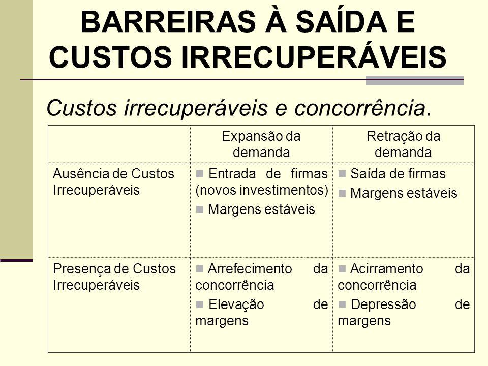 BARREIRAS À SAÍDA E CUSTOS IRRECUPERÁVEIS Expansão da demanda Retração da demanda Ausência de Custos Irrecuperáveis Entrada de firmas (novos investime