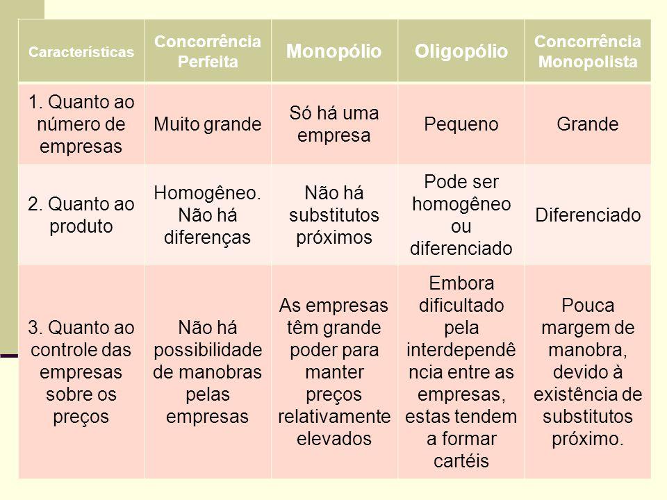 Características Concorrência Perfeita MonopólioOligopólio Concorrência Monopolista 1. Quanto ao número de empresas Muito grande Só há uma empresa Pequ