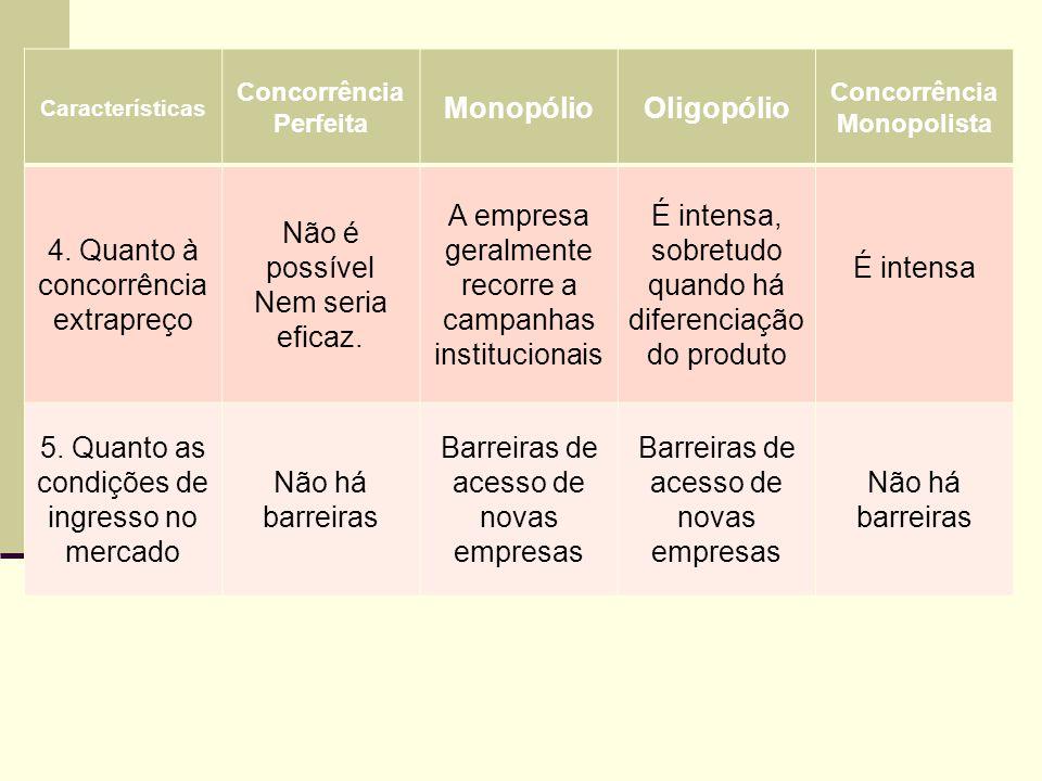 Características Concorrência Perfeita MonopólioOligopólio Concorrência Monopolista 4. Quanto à concorrência extrapreço Não é possível Nem seria eficaz